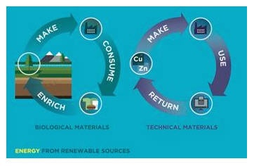 Energy from renewable sources